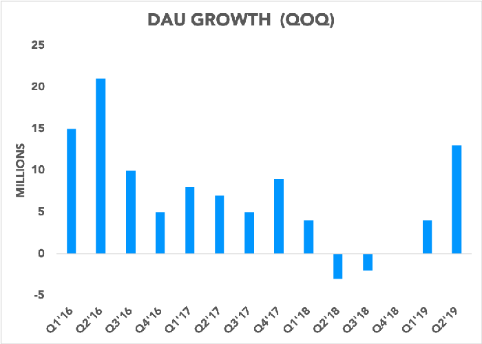 Chart showing DAUs added each quarter