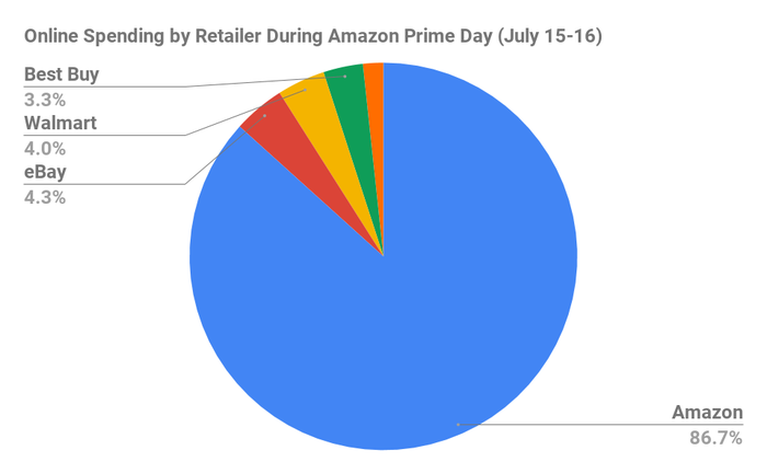 Online spending by retailer during Prime Day 2019.