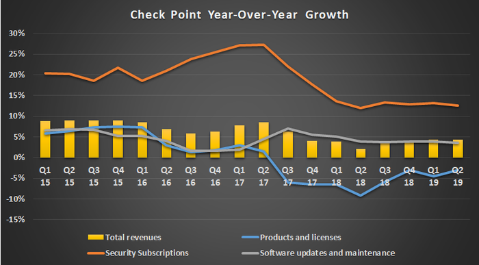 Year-over-year growth for Check Point revenue by segment: security subscriptions, products and licenses, and software updates and maintenance..
