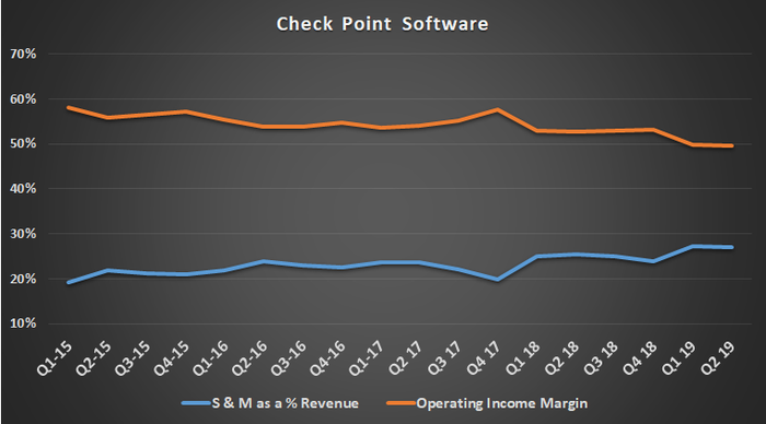 Check Point's sales and marketing expenses and operating margin.