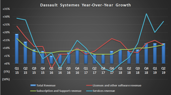 Dassault Systemes growth by activity.