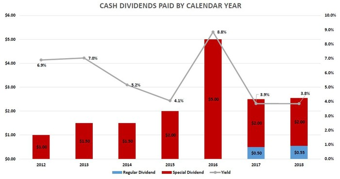 a chart showing JBSS's history of paying dividends
