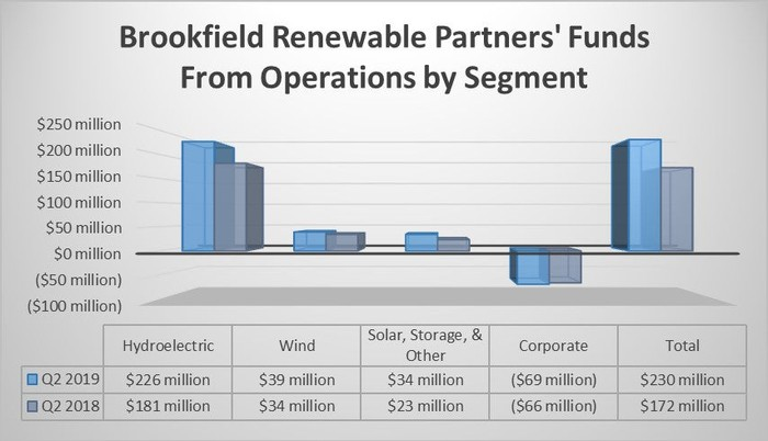 Brookfield Renewable Partners' FFO by segment in the second quarter of 2018 and 2019.