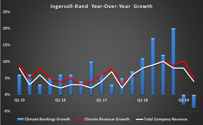 Ingersoll-Rand climate segment growth.