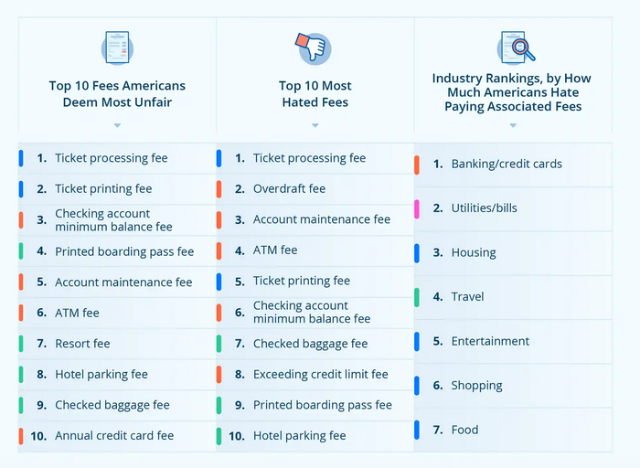 A chart shows which fees people like the least.