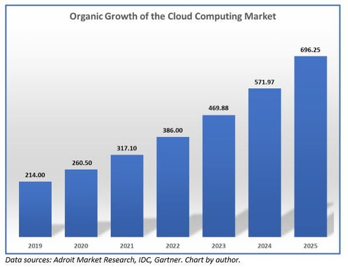 Why Cloud Computing Could Be a Major Investing Theme Over the Next