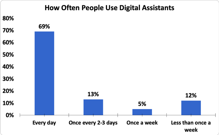 A Foolish Take: How Often Do Americans Use Voice Assistants? -- The
