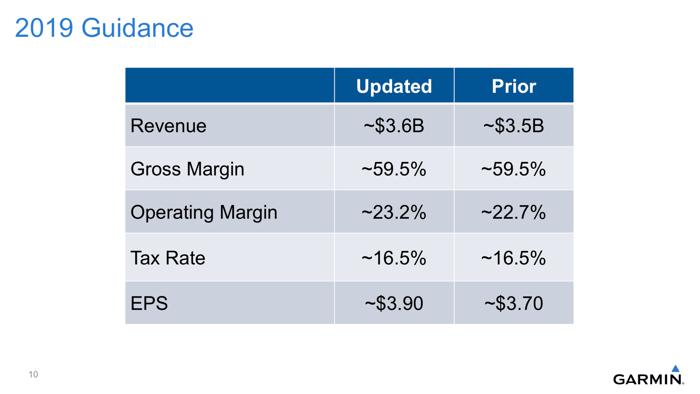 Slide showing Garmin's updated guidance.