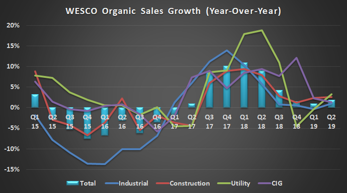 WESCO organic sales growth (year over year), from Q1 2015 through Q4 2018