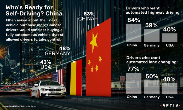 Three bar charts of survey results that show China is more ready than Germany or the U.S. for driverless technology