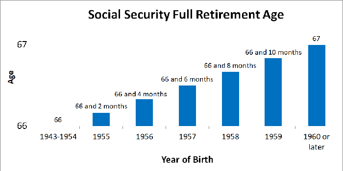 Chart showing full retirement age for Social Security by birth year.