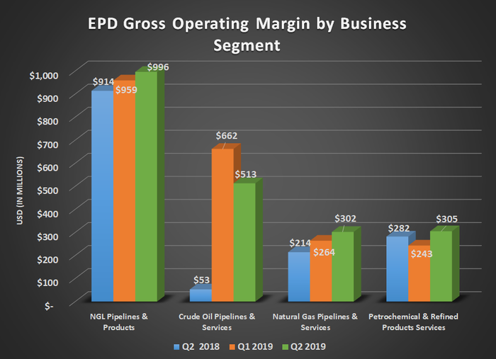 EPD gross operating margin by business segment for Q2 2018, Q1 2019, and Q2 2019. Shows record results for three of its four segments.