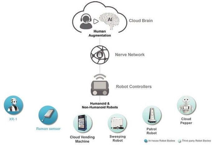 Company graphic showing CloudMinds' software and hardware products