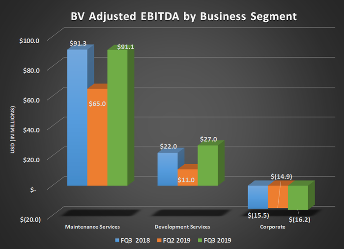 BV adjusted EBITDA by business segment for FQ3 2018, FQ2 2019, and FQ3 2019. Shows increase in development services.