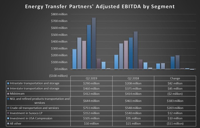Energy Transfer's earnings by segment in the second quarter of 2019 and 2018.