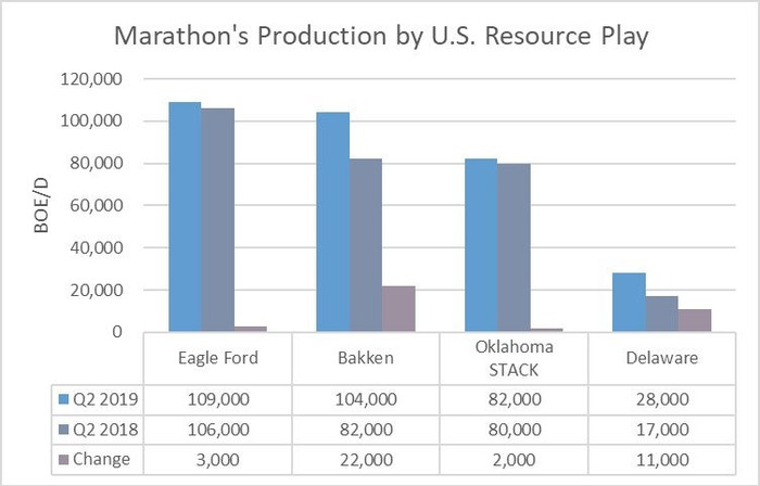 Marathon Oil's production by U.S. resource play in the second quarter of 2019 and 2018.