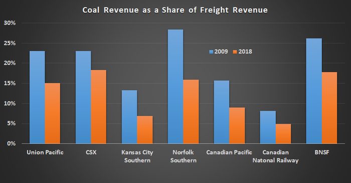 Coal Revenue as a share of freight revenue from 2000 to 2018