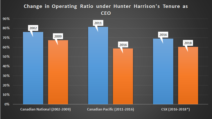 Operating ratio under railroads run by Hunter Harrison