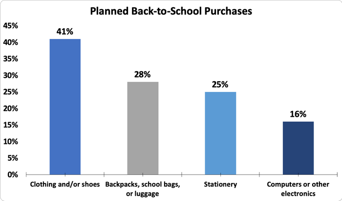 Chart showing planned back-to-school purchases by category