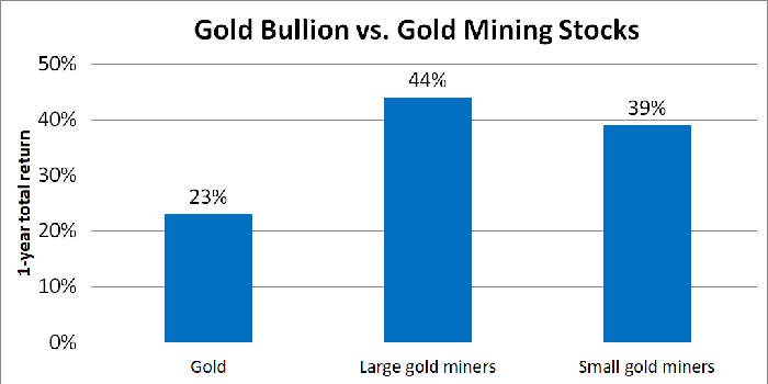 Bar chart with returns for bullion and various gold miners.