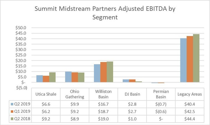 Summit Midstream's earnings by operating area in the second quarter of 2018 and 2019.