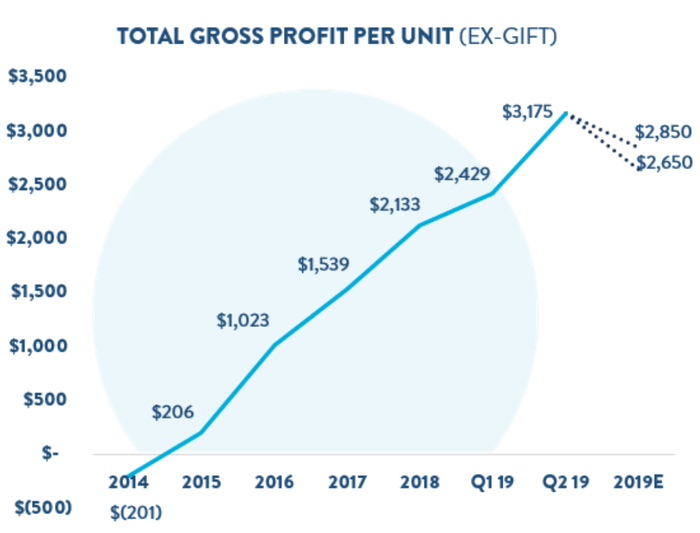 Line graph showing annual increases in Gross Profit per Unit.