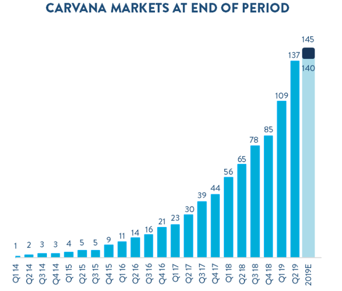 Bar graph showing Carvana's estimated markets to reach 145 at the end of 2019.