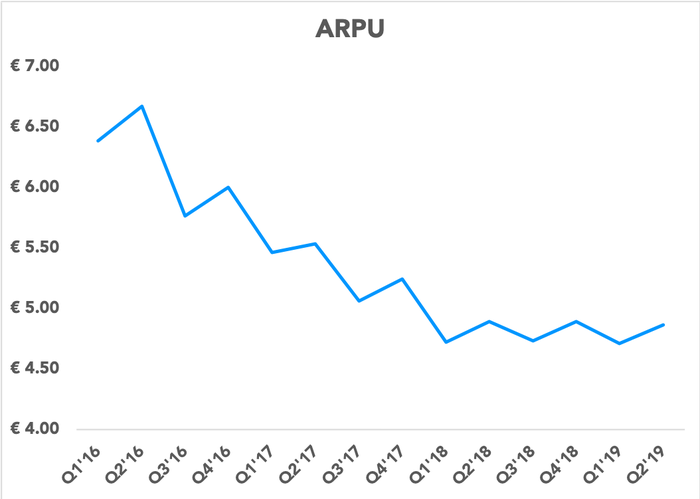 Chart showing ARPU over time