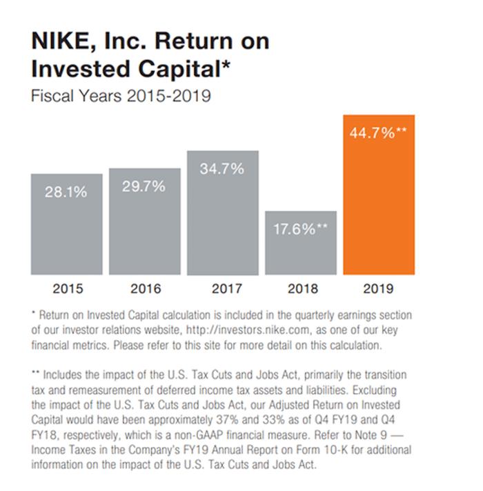 Nike ROIC.