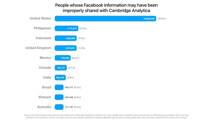 A bar chart showing the number of Facebook users exposed in the Cambridge Analytica scandal, organized by country