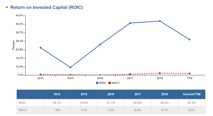 A chart showing Facebook's historical return on invested capital.
