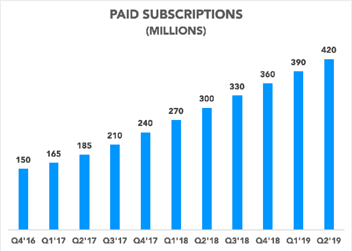Chart showing paid subscriptions