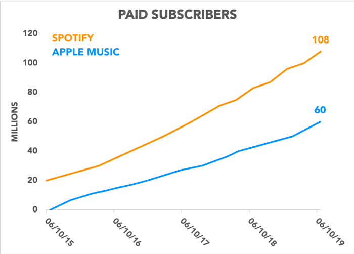 Chart comparing paid subscribers for Spotify and Apple Music