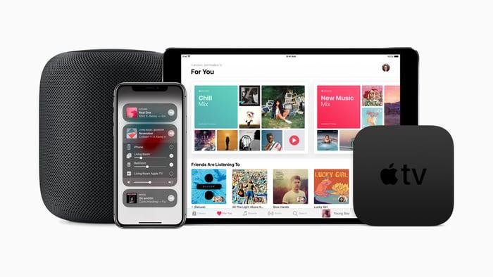 Apple Music on multiple Apple devices
