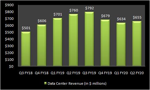 NVIDIA data center revenue chart.