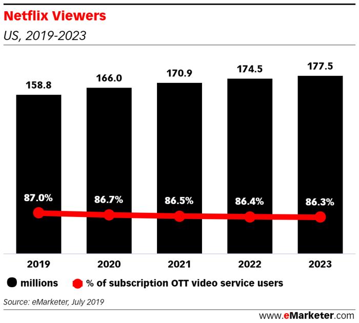 Chart showing Netflix U.S. market share forecast