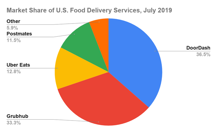 A Foolish Take: DoorDash Steals the Food Delivery Crown From