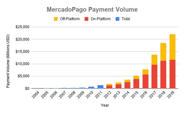 Chart of MercadoPago payment volume growth over time