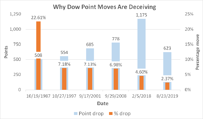 Chart showing point and percentage moves for Dow Jones Industrials.