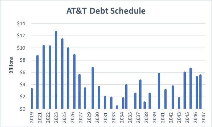Data source: AT&T. Chart by author.