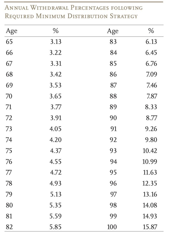Table showing recommended withdrawal rate from retirement accounts by age.