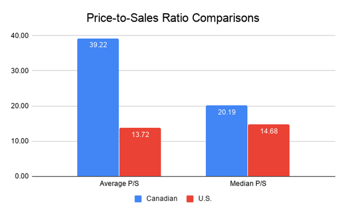 Price-to-sales ratio comparisons chart for U.S. and Canadian pot stocks