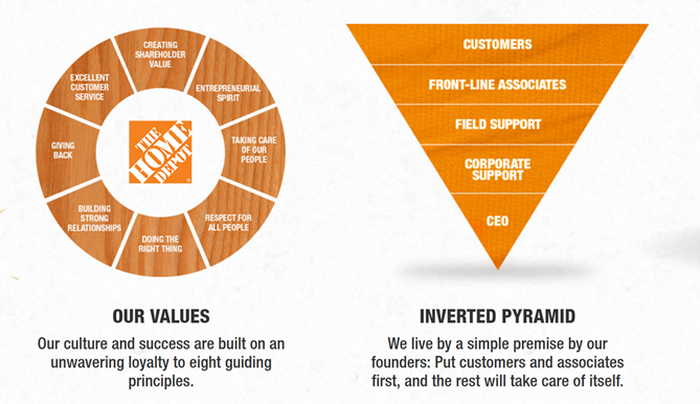 Home Depot's values and its inverted-pyramid model.
