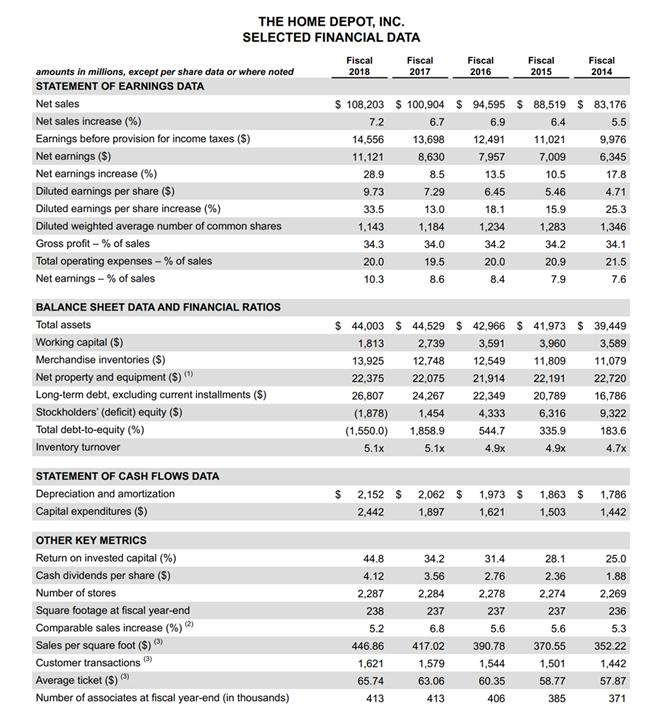 Home Depot financials sheet.