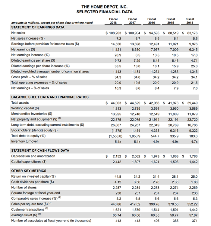 Home Depot financials sheet.