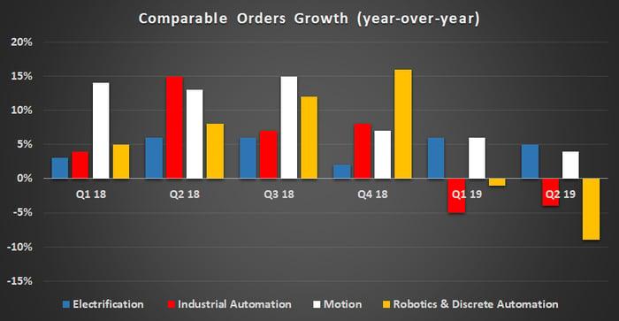 ABB Orders Growth