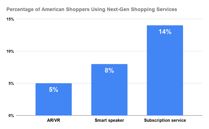 Chart showing usage of next-generation shopping solutions