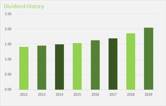 Bar Graph of Waste Management Dividends