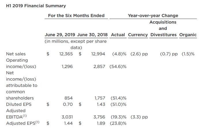 Kraft Heinz's financial figures