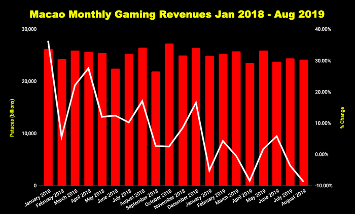 Chart of Macao monthly gaming revenue.